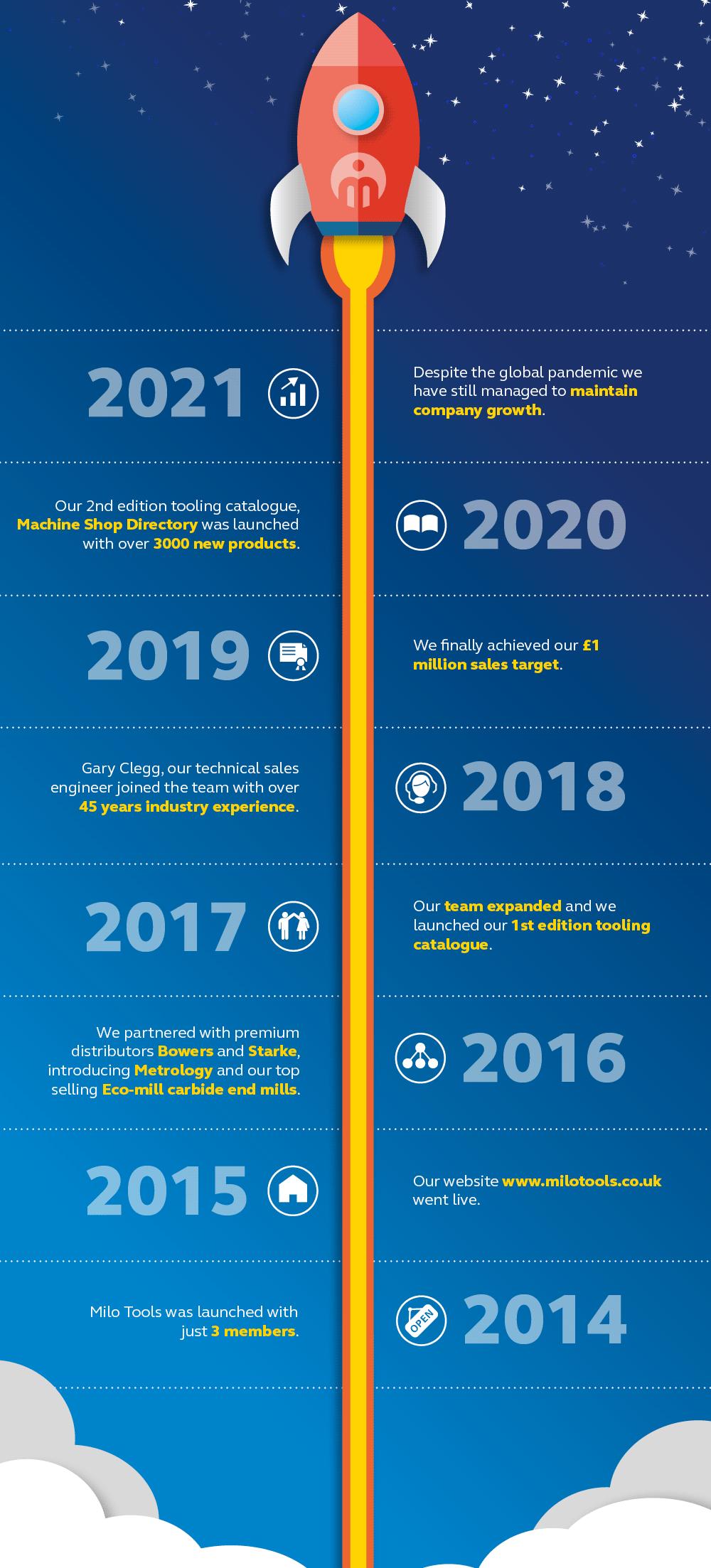 Graphic showing the milestones of Milo Tools.